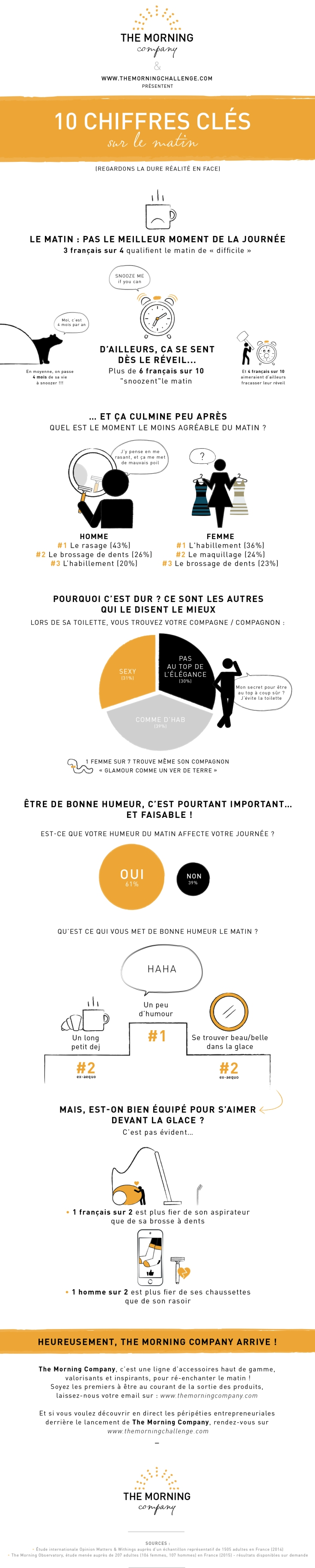 Infographie - 10 chiffres clés du matin - The Morning Challenge